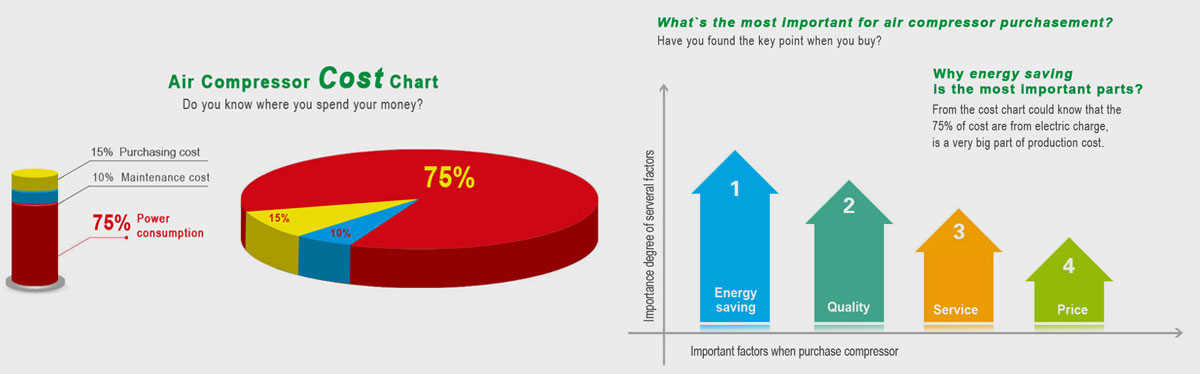 Energy-saving_is_the_most_important